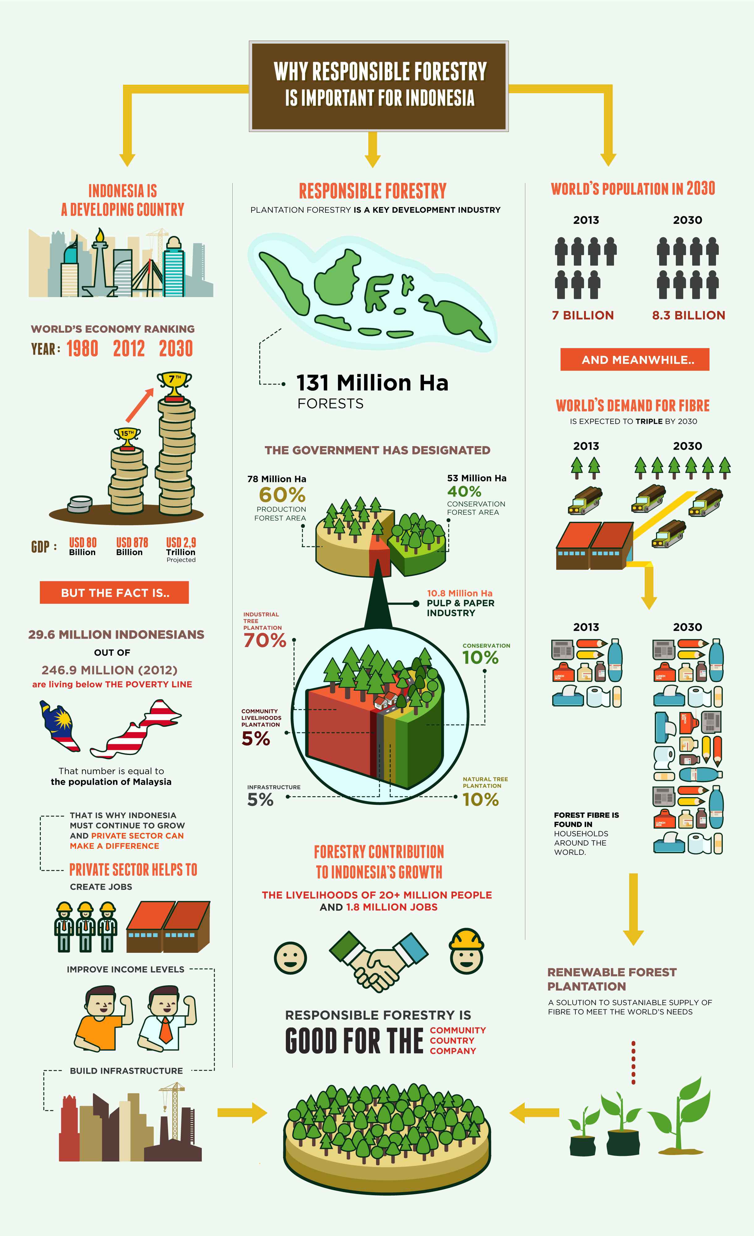 Importance of Responsible Forestry Infographic – APRIL GROUP